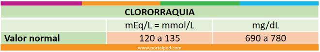 clororraquia1364