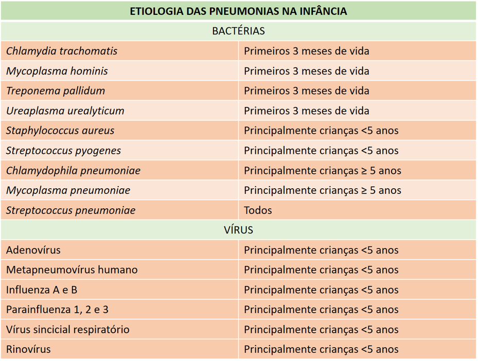 etilogia-das-pneumonias-na-infancia
