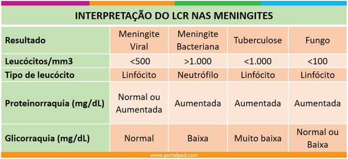interpretacao-do-lcr-nas-meningites