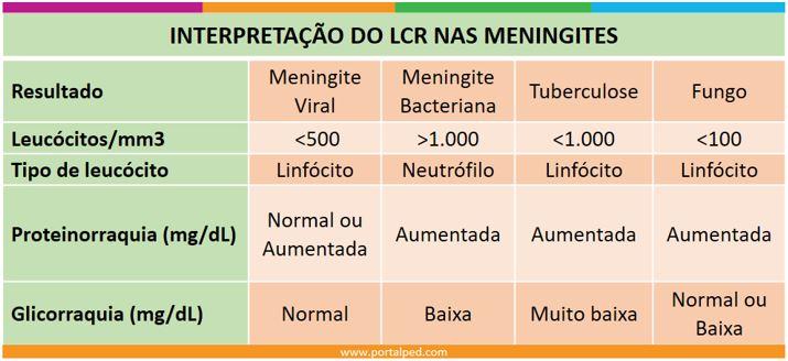 interpretacao-do-lcr-nas-meningites