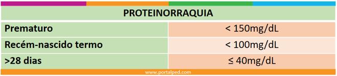 proteinorraquia